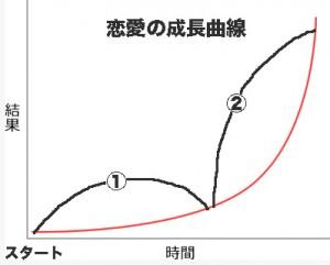 トップページ成長曲線