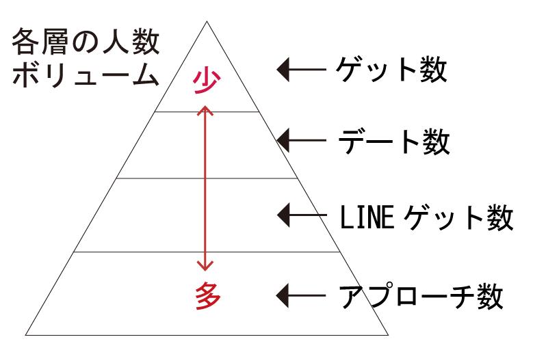 社会人の彼女の作り方のピラミッド画像